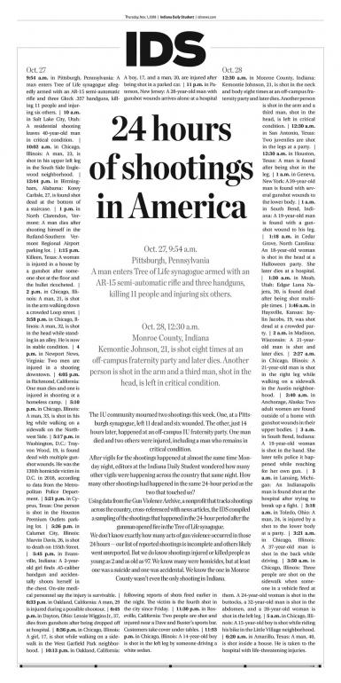 "The front page of the Nov. 1, 2018, edition of the Indiana Daily Student. The headline is ""24 hours of shootings in America."" There are no photos, only text."