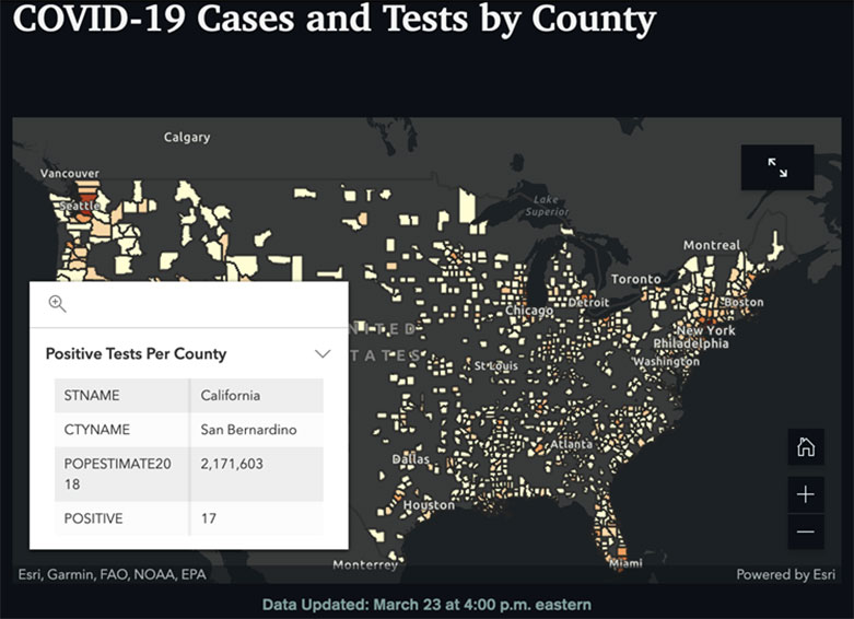 COVID-19 Cases and Test by County. A map of COVID cases in the U.S. Most concentrated activity is in the Western half, of the U.S., specifically along the coast. Date Updated: March 23 at 4:00 p.m. eastern. A box shows the positive tests per county. STNAME: California. CTYNAME: San Bernandino. POPESTIMATE2018: 2,171,603. POSITIVE: 17.
