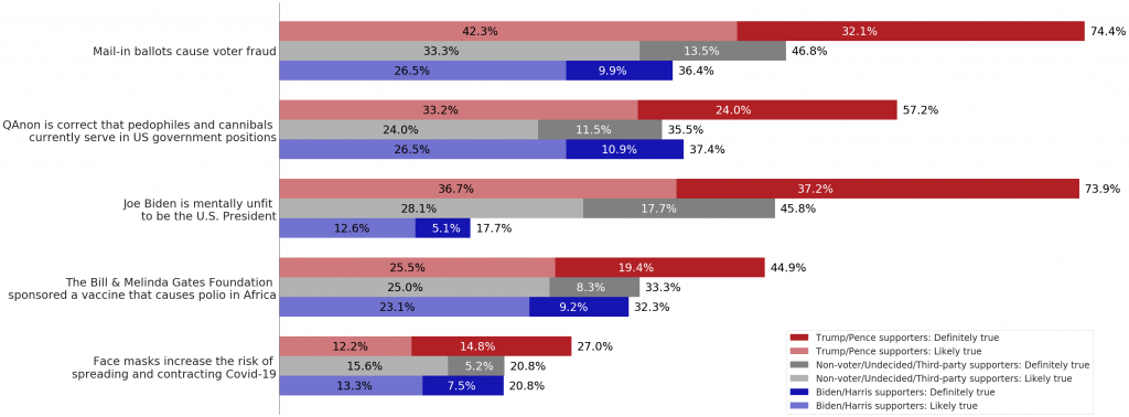 Mail-in ballots cause voter fraud. Trump/Pence supporters definitely true: 32.1%. Trump/Pence supporters likely true: 42.3%. Trump/Pence supporters total: 74.4%. Nonvoter/undecided/third-party supporters likely true: 33.3%. Nonvoter/undecided/third-party supporters definitely true: 113.5%. Nonvoter/undecided/third-party supporters total: 46.8%. Biden/Harris supporters likely true: 26.5%. Biden/Harris supporters definitely true: 9.9%. Biden/Trump supporters total: 36.4%. QAnon is correct that pedophiles and cannibals currently serve in U.S. government positions. Trump/Pence supporters likely true: 33.2%. Trump/Pence supporters definitely true: 24%. Trump/Pence supporters total: 57.2%. Non-voter/undecided/third-party supporters likely true: 24%. Nonvoters/undecided/third-party supporters: 11.5%. Nonvoters/undecided/third-party voters total: 35.5%. Biden/Harris supporters likely true: 26.5%. Biden/Harris supporters definitely true: 10.9%. Pence/Harris supporters total: 37.4%. Joe Biden is mentall unfit to be the U.S. President. Trump/Pence supporters likely true: 36.7%. Trump/Pence supporters definitely true: 37.2%. Trump/Pence supporters total: 73.9%. Nonvoter/undecided/third-party supporters likely true: 28.1%. Nonvoter/undecided/third-party voter definitely true: 17.7%. Nonvoter/undecided/third-party voter total: 45.8%. Pence Harris supporters likely true: 12.6%. Pence/Harris supporters definitely true: 5.1%. Pence/Harris supporters total: 17.7%. The Bill & Melinda Gates Foundation sponsored a vaccine that causes polio in Africa. Trump/Pence supporters likely true: 25.5%. Trump/Pence supporters defnitely true: 19.4%. Trump/Pence supporters total: 44.9%. Nonvoter/undecided/third-party voters likely true: 25%. Nonvoters/undecided/third-party voters definitely true: 8.3%. Nonvoters/undecided/third-party voters total: 33.3%. Pence/Harris supporters likely true: 23.1%. Pence/Harris supporters definitely true: 9.2%. Pence/Harris supporters total: 32.3%. Face masks increas
