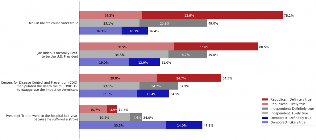 A bar chart showing people's belief in unsupported narratives, broken down by party. Mail-in ballots cause voter fraud. Republican likely true: 24.2%. Republican definitely true: 53.9%. Republican total: 78.1%. Independent likely true: 23.1%. Independent definitely true: 25.9%. Independent total: 49%. Democrat likely true: 16.3%. Democrat definitely true: 26.4%. Democrat total: 26.4%. Joe Biden is mentally unfit to be the U.S. president. Republican likely true: 36.5%. Republican definitely true: 32%. Republican total: 68.5%. Independent likely true: 34.3%. Independent definitely true: 14.7%. Independent total: 49%. Democrat likely true: 19%. Democrat definitely true: 12%. Democrat total: 31%. Centers for Disease Control and Prevention (CDC) manipulated the death toll of COVID-19 to exaggerate the impact on Americans. Republican likely true: 29.8%. Republican definitely true: 24.7%. Republican total: 54.5%. Independent likely true: 23.1%. Independent definitely true: 14.7%. Democrat likely true: 22.1%. Democrat definitely true: 12.4%. Democrat total: 34.5%. President Trump went to the hospital last year because he suffered a stroke. Republican likely true: 10.7%. Republican definitely true: 3.9%. Republican total: 14.6%. Indepdendent likely true: 19.4%. Independent definitely true: 4.6%. Independent total: 24%. Democrat likely true: 33.3%. Democrat definitely true: 14%. Democrat total: 47.3%.